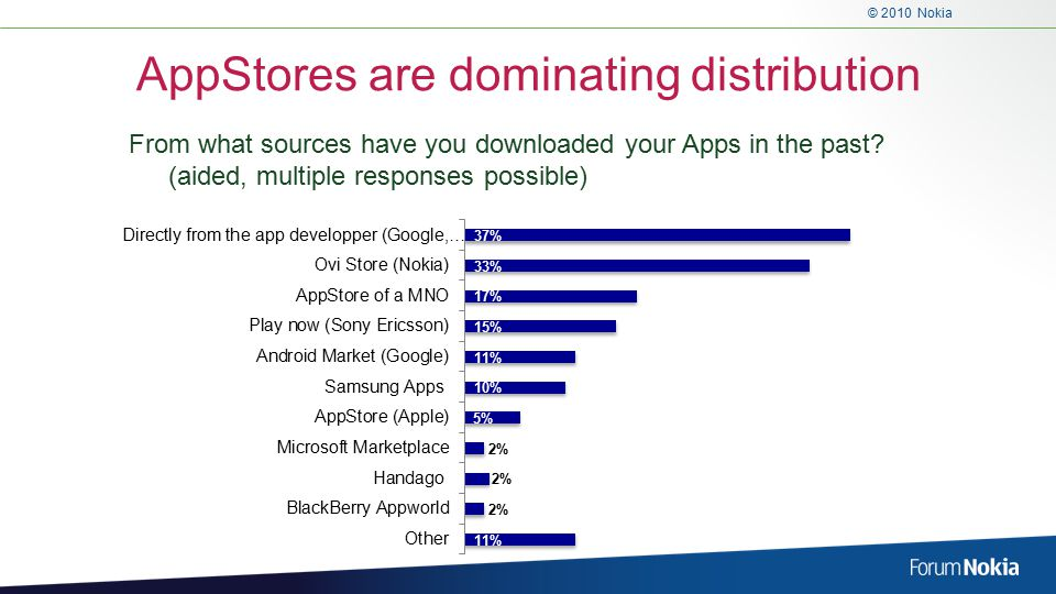 © 2010 Nokia AppStores are dominating distribution From what sources have you downloaded your Apps in the past.