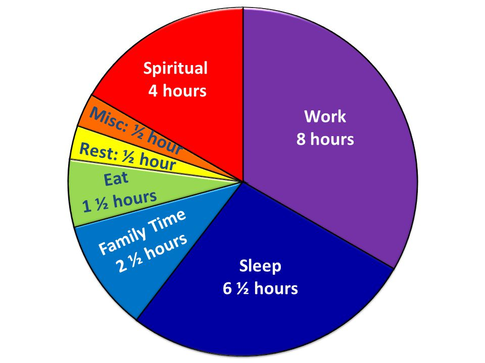 Work 8 hours Sleep 6 ½ hours Family Time 2 ½ hours Spiritual 4 hours