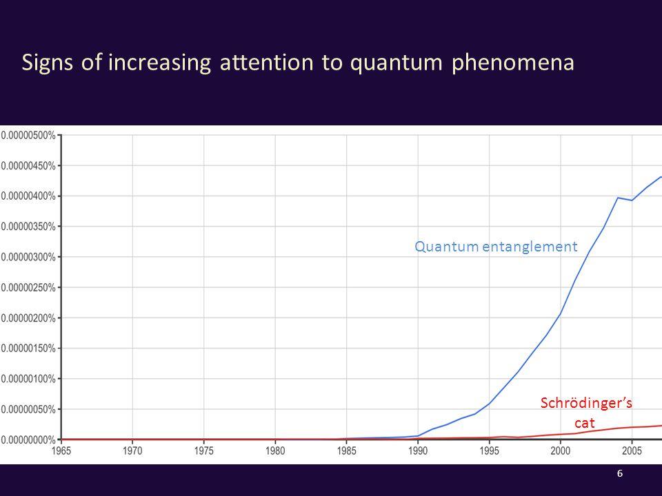 Signs of increasing attention to quantum phenomena 6 Quantum entanglement Schrödinger's cat