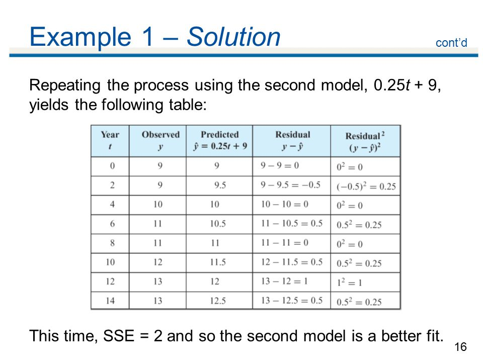 16 Example 1 – Solution Repeating the process using the second model, 0.25t + 9, yields the following table: This time, SSE = 2 and so the second model is a better fit.