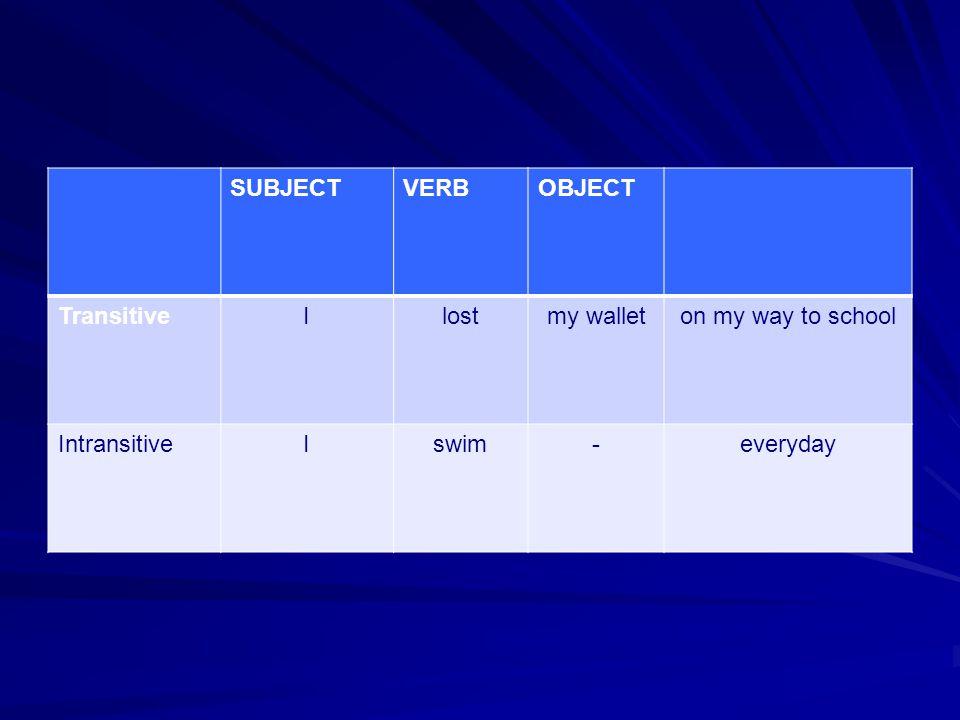 SUBJECTVERBOBJECT TransitiveIlostmy walleton my way to school IntransitiveIswim-everyday