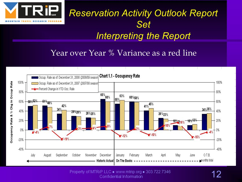 Year over Year % Variance as a red line 12 Property of MTRiP LLC ● www.mtrip.org ● 303.722.7346 Confidential Information Reservation Activity Outlook Report Set Interpreting the Report