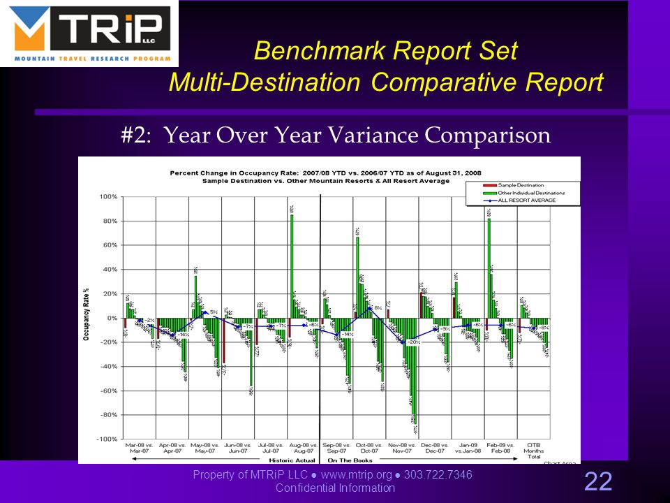 Benchmark Report Set Multi-Destination Comparative Report #2: Year Over Year Variance Comparison 22 Property of MTRiP LLC ● www.mtrip.org ● 303.722.7346 Confidential Information
