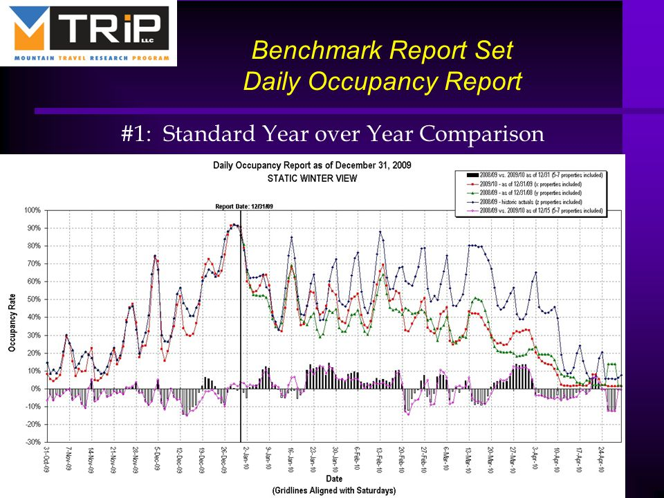 Benchmark Report Set Daily Occupancy Report #1: Standard Year over Year Comparison 24 Property of MTRiP LLC ● www.mtrip.org ● 303.722.7346 Confidential Information