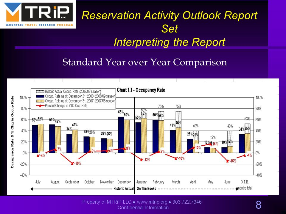 Reservation Activity Outlook Report Set Interpreting the Report Standard Year over Year Comparison 8 Property of MTRiP LLC ● www.mtrip.org ● 303.722.7346 Confidential Information