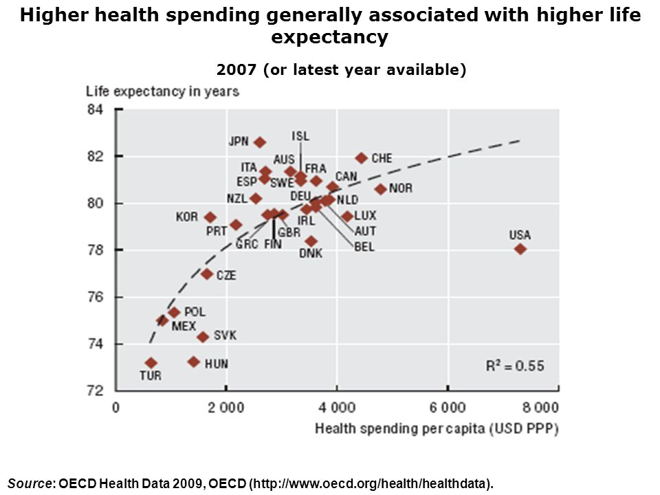 Higher health spending generally associated with higher life expectancy 2007 (or latest year available) Source: OECD Health Data 2009, OECD (http://ww