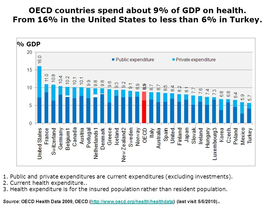 8 % GDP OECD countries spend about 9% of GDP on health. From 16% in the United States to less than 6% in Turkey. 1. Public and private expenditures ar
