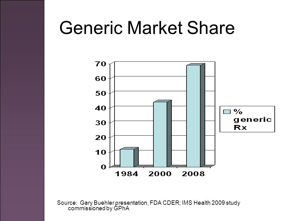 Generic Market Share Source: Gary Buehler presentation, FDA CDER; IMS Health 2009 study commissioned by GPhA