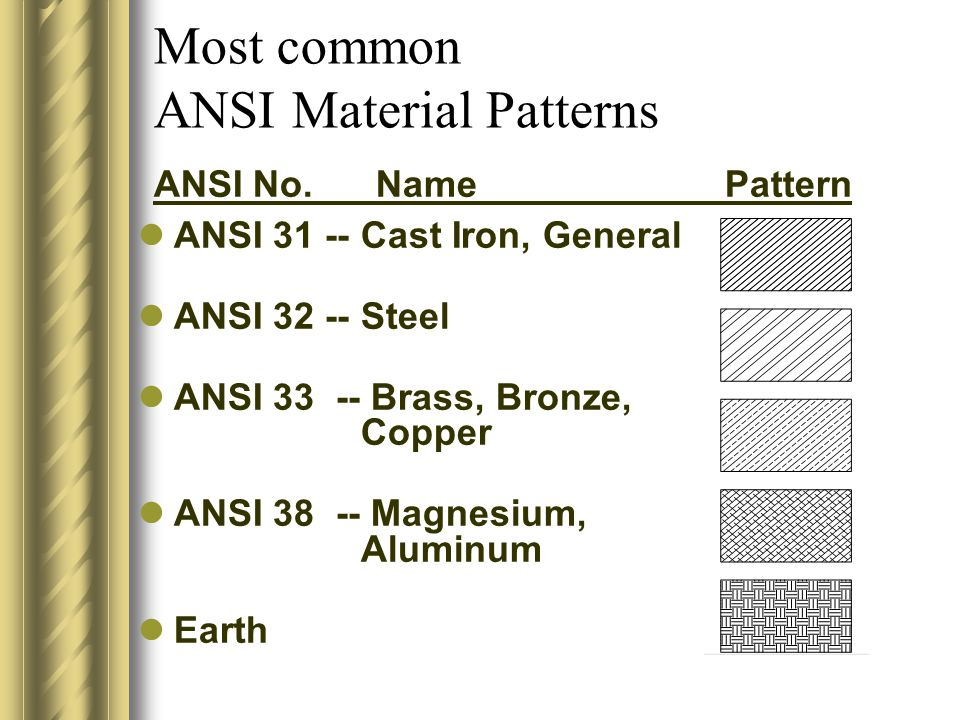 What is ANSI?.