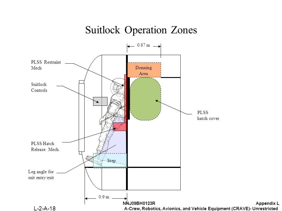 NNJ09BH0123RAppendix L A-Crew, Robotics, Avionics, and Vehicle Equipment (CRAVE)- Unrestricted Suitlock Operation Zones 0.9 m 0.87 m Donning Area Step PLSS hatch cover PLSS Restraint Mech Suitlock Controls PLSS Hatch Release Mech.