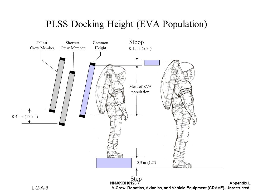 NNJ09BH0123RAppendix L A-Crew, Robotics, Avionics, and Vehicle Equipment (CRAVE)- Unrestricted PLSS Docking Height (EVA Population) 0.3 m (12 ) 0.15 m (5.7 ) Most of EVA population Stoop Step Tallest Crew Member 0.45 m (17.7 ) Shortest Crew Member Common Height L-2-A-9