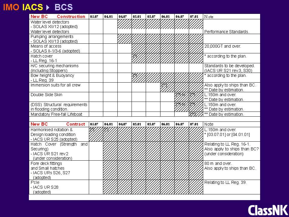 IMO IACS  BCS