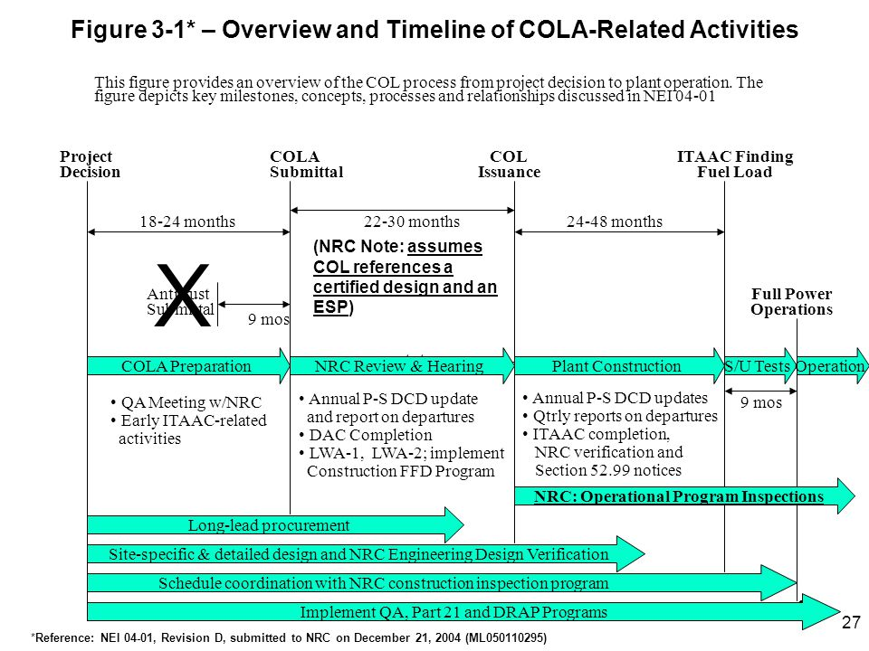 23 Figure 3-1* – Overview and Timeline of COLA-Related Activities COLA Preparation Implement QA, Part 21 and DRAP Programs Long-lead procurement NRC Review & HearingPlant Construction Antitrust Submittal 9 mos 18-24 months Project Decision COLA Submittal COL Issuance ITAAC Finding Fuel Load S/U Tests 22-30 months24-48 months 9 mos Annual P-S DCD updates Qtrly reports on departures ITAAC completion, NRC verification and Section 52.99 notices Operation Annual P-S DCD update and report on departures DAC Completion LWA-1, LWA-2; implement Construction FFD Program Schedule coordination with NRC construction inspection program Site-specific & detailed design and NRC Engineering Design Verification Full Power Operations QA Meeting w/NRC Early ITAAC-related activities This figure provides an overview of the COL process from project decision to plant operation.