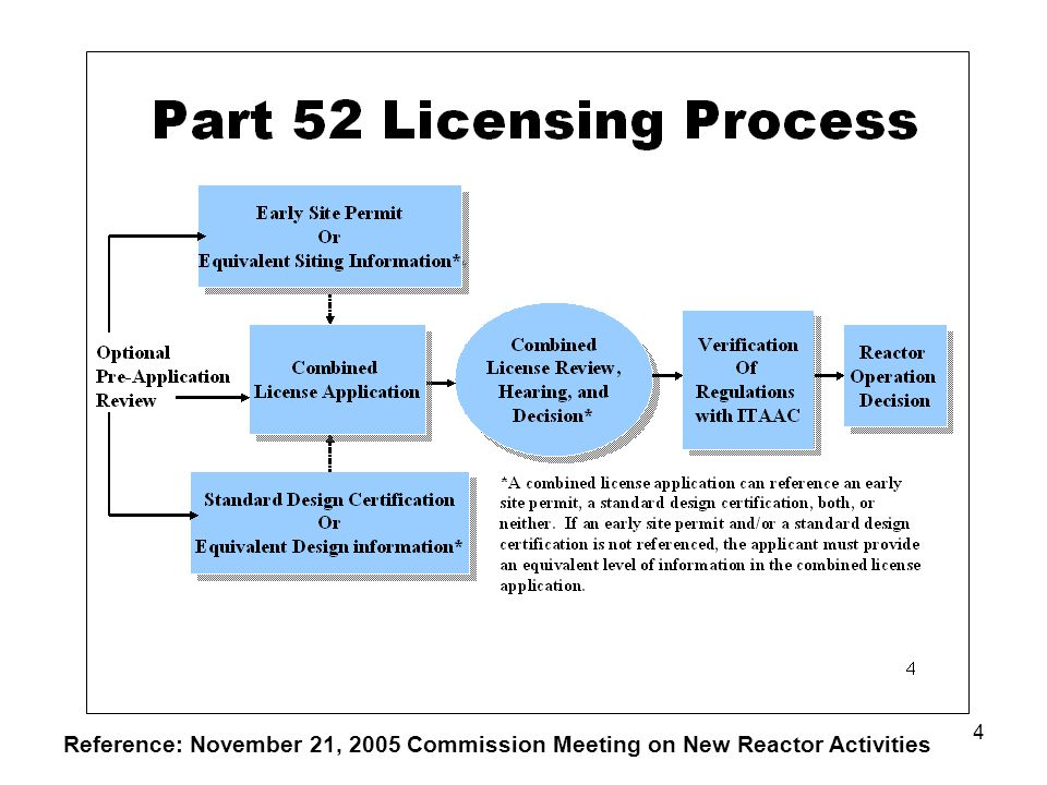 4 Reference: November 21, 2005 Commission Meeting on New Reactor Activities