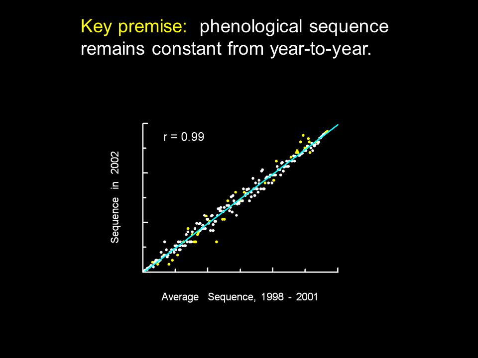 Key premise: phenological sequence remains constant from year-to-year.