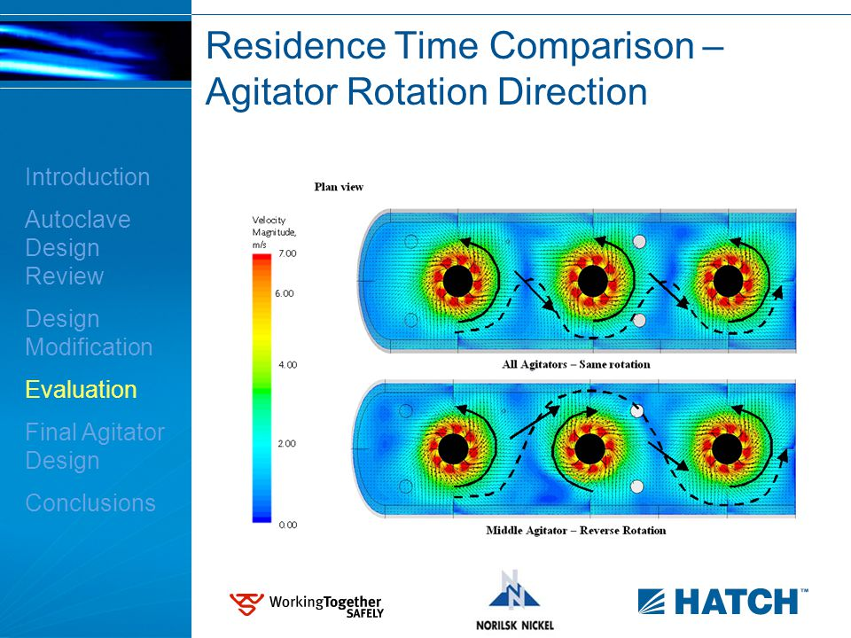 Residence Time Comparison – Agitator Rotation Direction Introduction Autoclave Design Review Design Modification Evaluation Final Agitator Design Conclusions