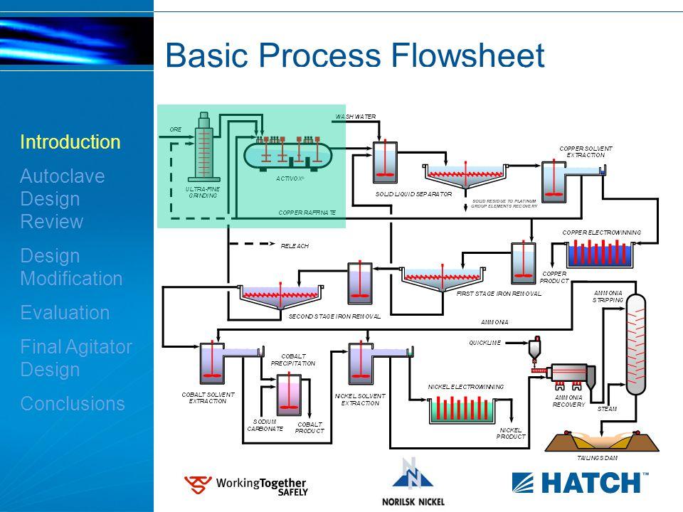Basic Process Flowsheet Introduction Autoclave Design Review Design Modification Evaluation Final Agitator Design Conclusions