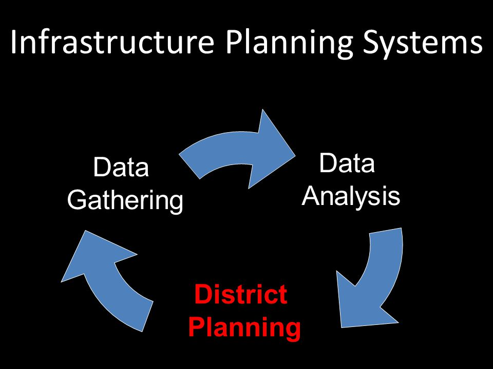 Data Analysis District Planning Data Gathering Infrastructure Planning Systems