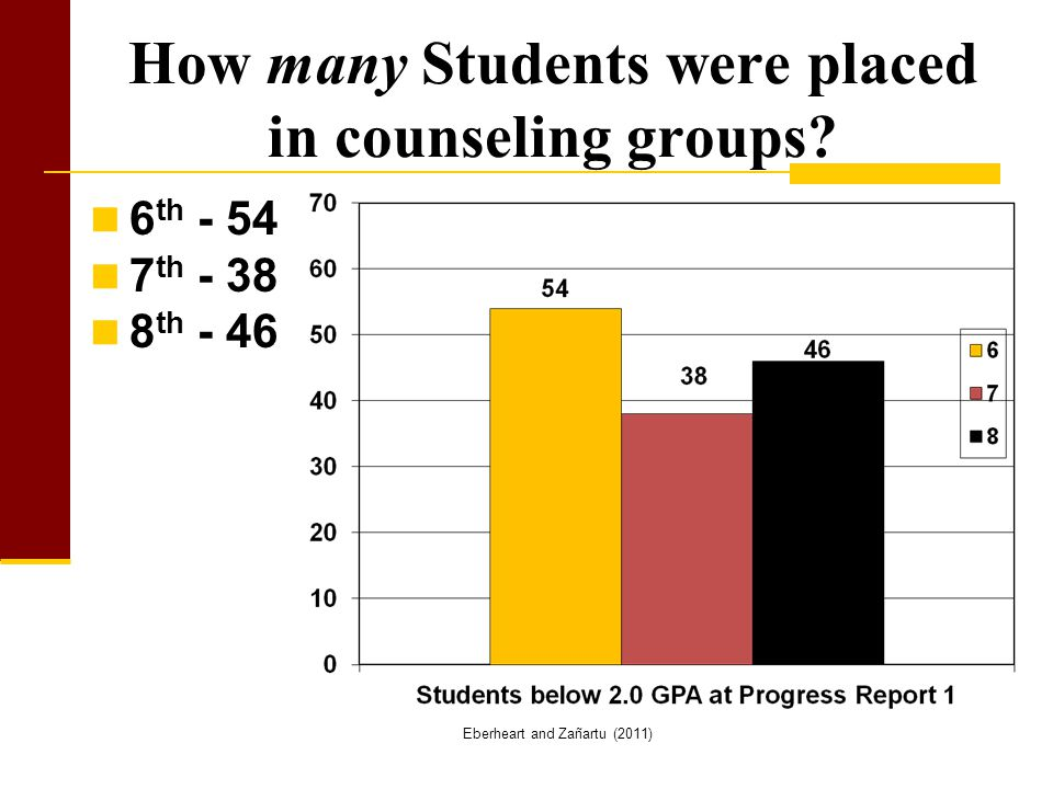 How many Students were placed in counseling groups.