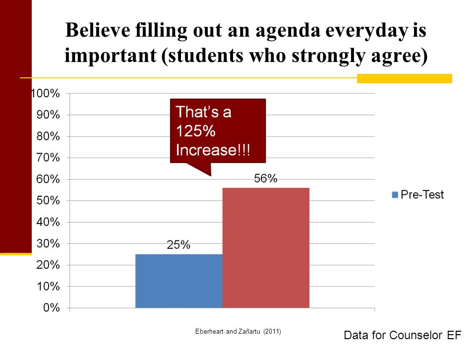 Believe filling out an agenda everyday is important (students who strongly agree) Eberheart and Zañartu (2011) Data for Counselor EF