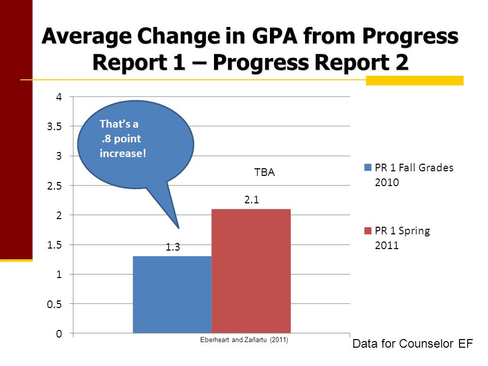 Average Change in GPA from Progress Report 1 – Progress Report 2 Eberheart and Zañartu (2011) TBA Data for Counselor EF