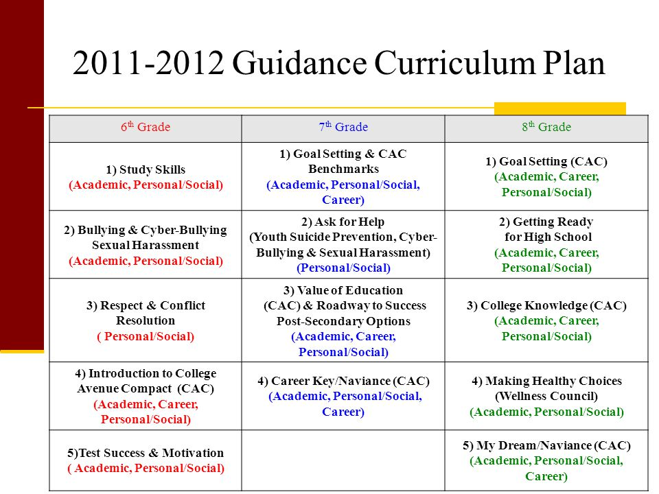 2011-2012 Guidance Curriculum Plan 6 th Grade7 th Grade8 th Grade 1) Study Skills (Academic, Personal/Social) 1) Goal Setting & CAC Benchmarks (Academic, Personal/Social, Career) 1) Goal Setting (CAC) (Academic, Career, Personal/Social) 2) Bullying & Cyber-Bullying Sexual Harassment (Academic, Personal/Social) 2) Ask for Help (Youth Suicide Prevention, Cyber- Bullying & Sexual Harassment) (Personal/Social) 2) Getting Ready for High School (Academic, Career, Personal/Social) 3) Respect & Conflict Resolution ( Personal/Social) 3) Value of Education (CAC) & Roadway to Success Post-Secondary Options (Academic, Career, Personal/Social) 3) College Knowledge (CAC) (Academic, Career, Personal/Social) 4) Introduction to College Avenue Compact (CAC) (Academic, Career, Personal/Social) 4) Career Key/Naviance (CAC) (Academic, Personal/Social, Career) 4) Making Healthy Choices (Wellness Council) (Academic, Personal/Social) 5)Test Success & Motivation ( Academic, Personal/Social) 5) My Dream/Naviance (CAC) (Academic, Personal/Social, Career)