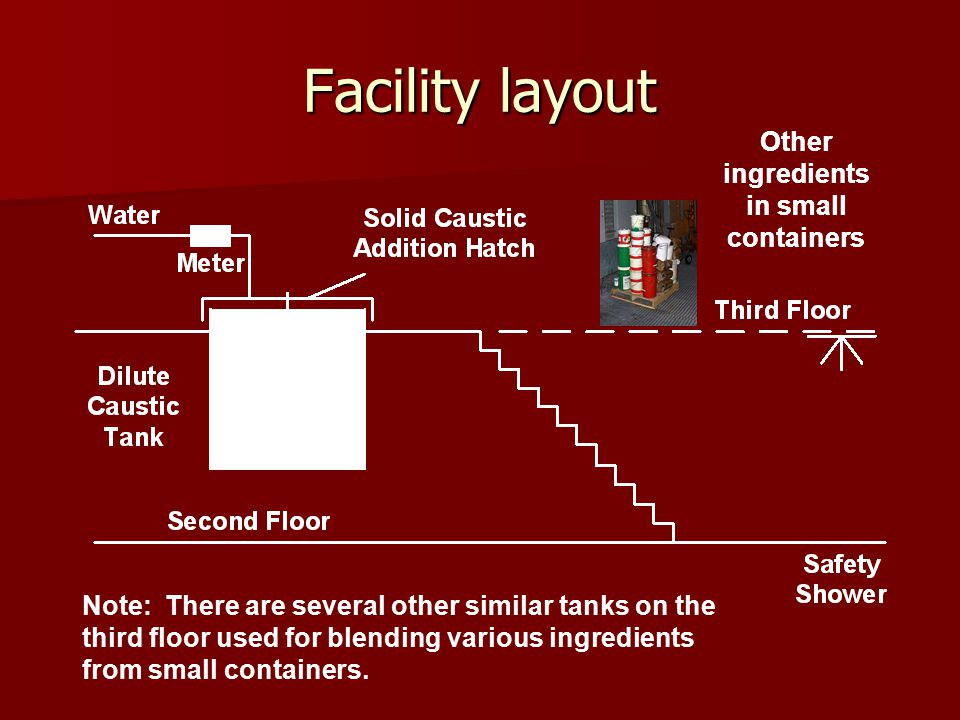 Facility layout Other ingredients in small containers Note: There are several other similar tanks on the third floor used for blending various ingredients from small containers.