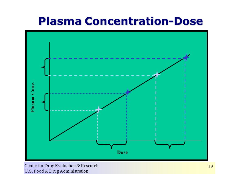 Center for Drug Evaluation & Research U.S. Food & Drug Administration 19 Plasma Concentration-Dose Dose Plasma Conc.
