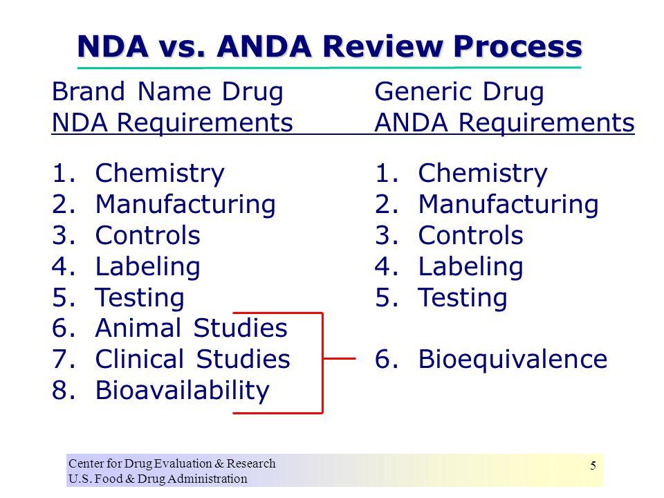 Center for Drug Evaluation & Research U.S. Food & Drug Administration 5 Brand Name DrugGeneric Drug NDA RequirementsANDA Requirements1. Chemistry2. Ma