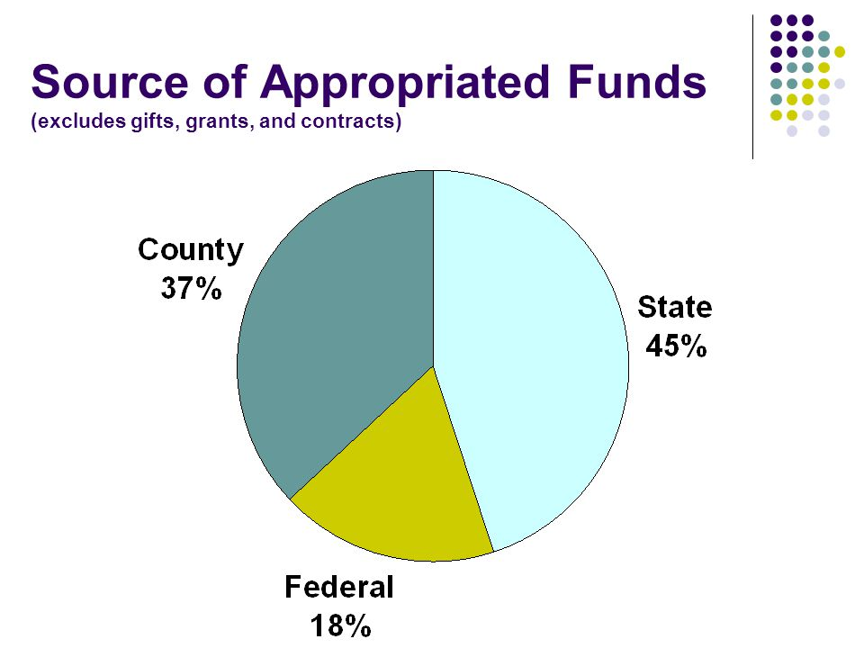 Source of Appropriated Funds (excludes gifts, grants, and contracts)