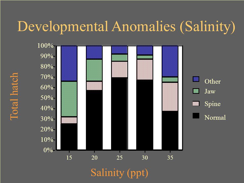 0% 10% 20% 30% 40% 50% 60% 70% 80% 90% 100% Total hatch 1520253035 Salinity (ppt) Developmental Anomalies (Salinity) Other Jaw Spine Normal
