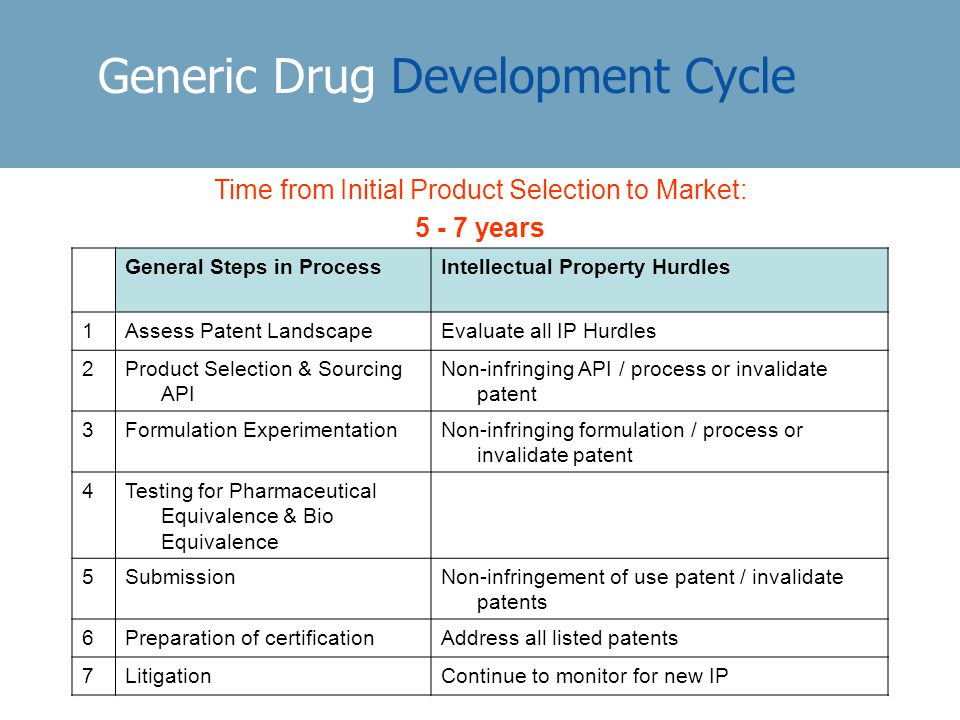 Generic Drug Development Cycle Time from Initial Product Selection to Market: 5 - 7 years General Steps in ProcessIntellectual Property Hurdles 1Assess Patent LandscapeEvaluate all IP Hurdles 2Product Selection & Sourcing API Non-infringing API / process or invalidate patent 3Formulation ExperimentationNon-infringing formulation / process or invalidate patent 4Testing for Pharmaceutical Equivalence & Bio Equivalence 5SubmissionNon-infringement of use patent / invalidate patents 6Preparation of certificationAddress all listed patents 7LitigationContinue to monitor for new IP