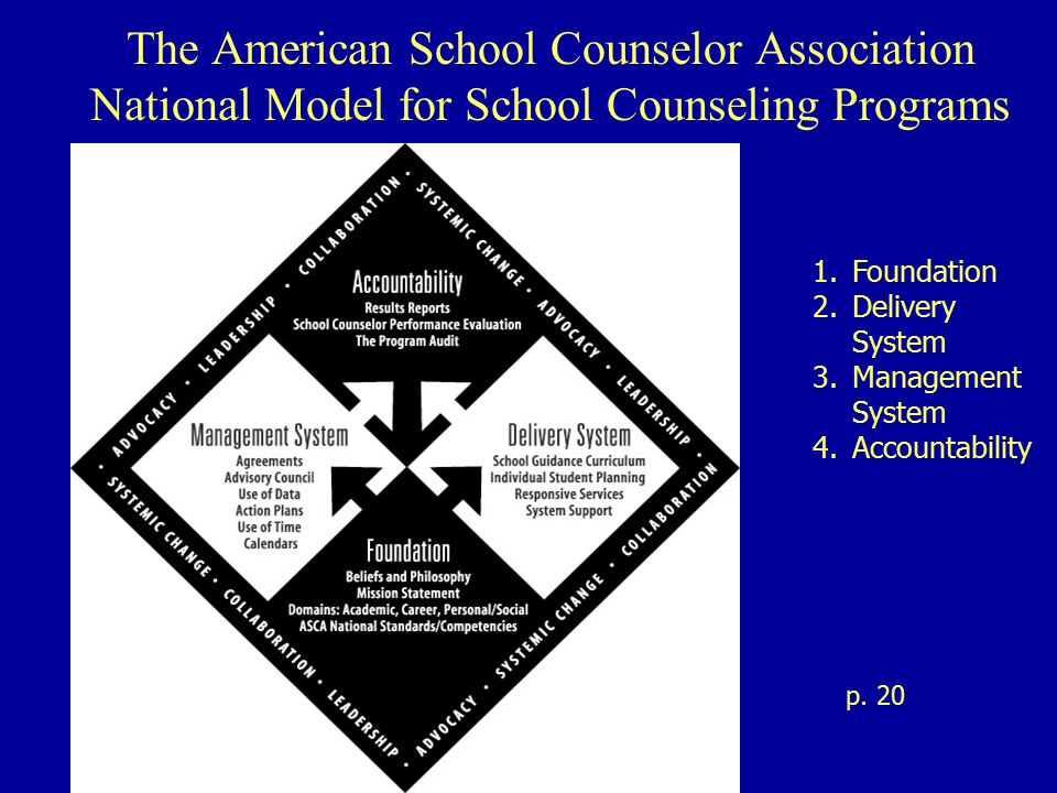 The American School Counselor Association National Model for School Counseling Programs 1.Foundation 2.Delivery System 3.Management System 4.Accountability p.