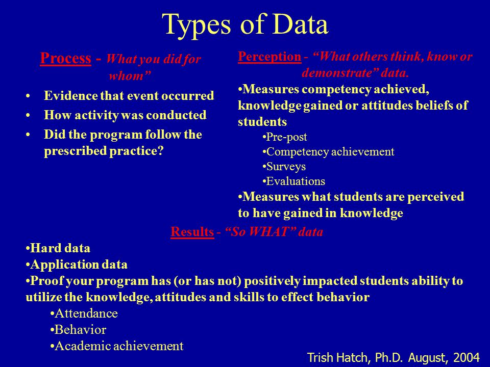 Types of Data Process - What you did for whom Evidence that event occurred How activity was conducted Did the program follow the prescribed practice.