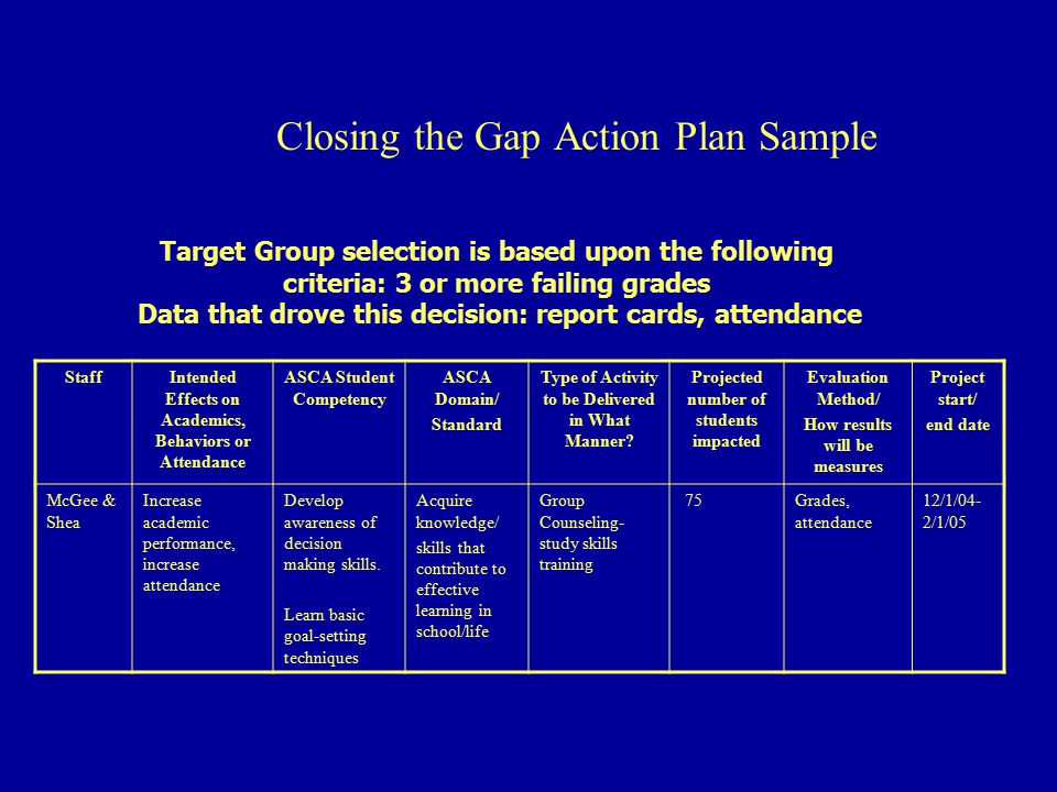 Closing the Gap Action Plan Sample StaffIntended Effects on Academics, Behaviors or Attendance ASCA Student Competency ASCA Domain/ Standard Type of Activity to be Delivered in What Manner.