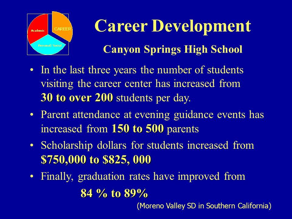 Career Development Canyon Springs High School 30 to over 200In the last three years the number of students visiting the career center has increased from 30 to over 200 students per day.