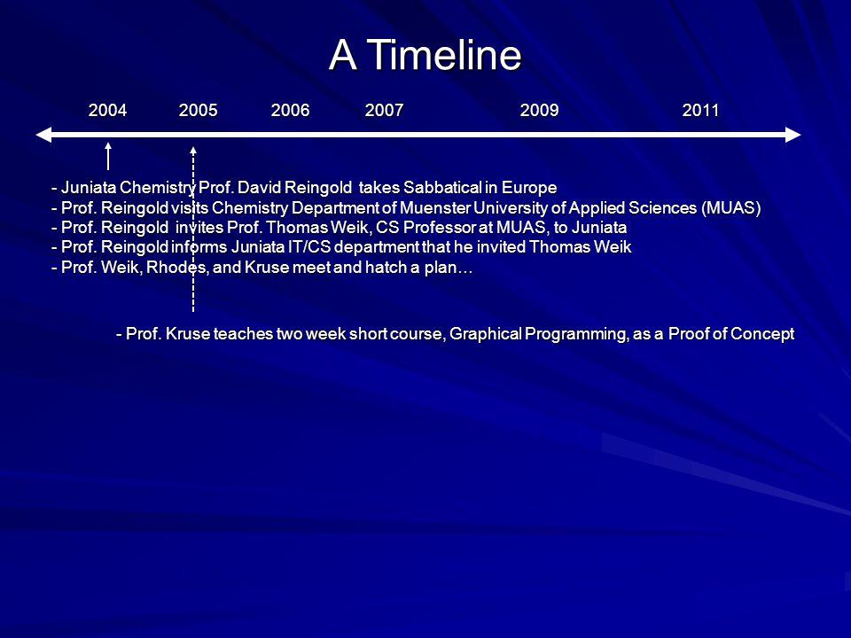 A Timeline 200420052006200720092011 - Juniata Chemistry Prof.