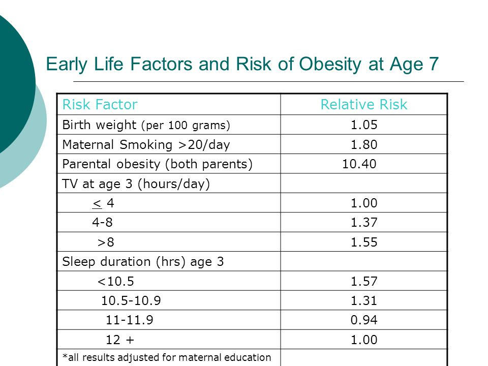 Early Life Factors and Risk of Obesity at Age 7 Risk FactorRelative Risk Birth weight (per 100 grams) 1.05 Maternal Smoking >20/day1.80 Parental obesi