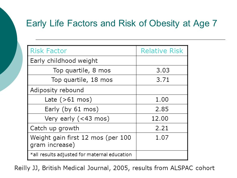 Early Life Factors and Risk of Obesity at Age 7 Risk FactorRelative Risk Early childhood weight Top quartile, 8 mos 3.03 Top quartile, 18 mos 3.71 Adi
