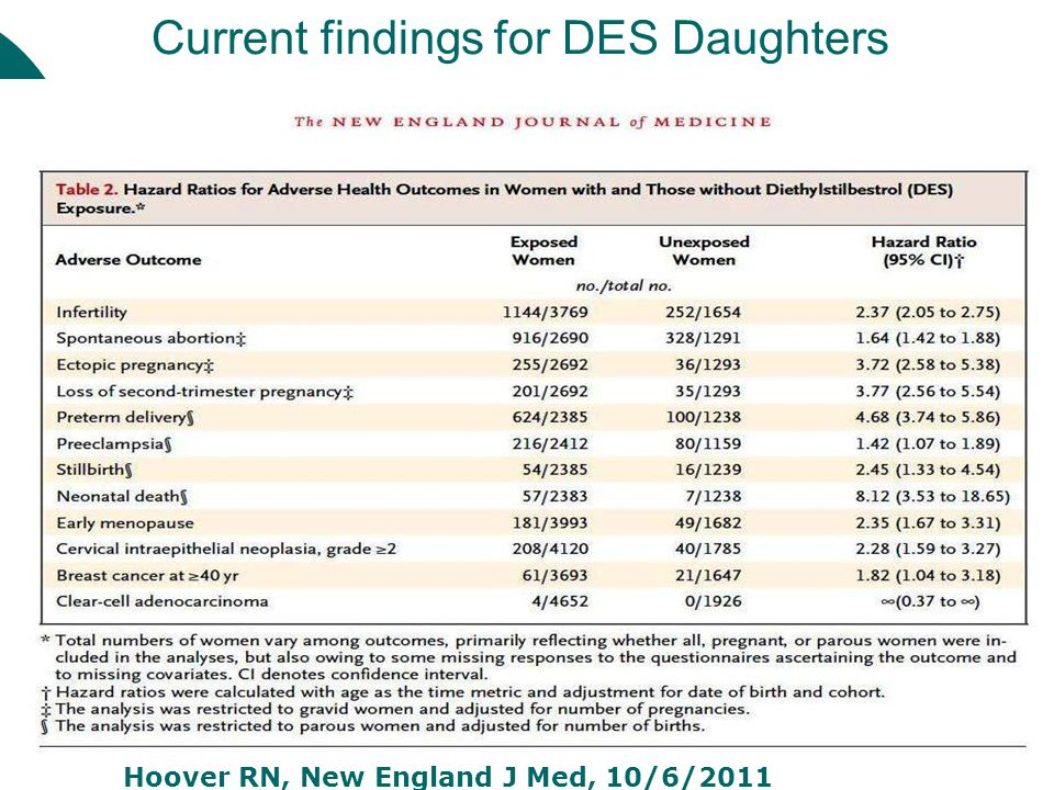 Current findings for DES Daughters Hoover RN, New England J Med, 10/6/2011
