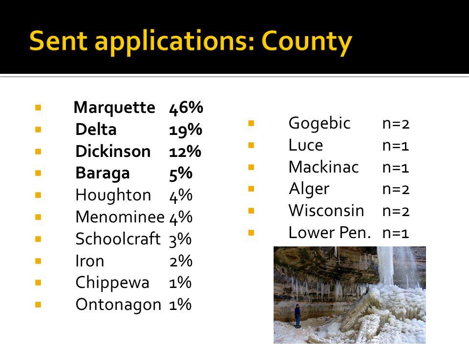  Marquette 46%  Delta19%  Dickinson12%  Baraga5%  Houghton4%  Menominee4%  Schoolcraft3%  Iron2%  Chippewa1%  Ontonagon1%  Gogebicn=2  Lucen=1  Mackinacn=1  Algern=2  Wisconsinn=2  Lower Pen.n=1