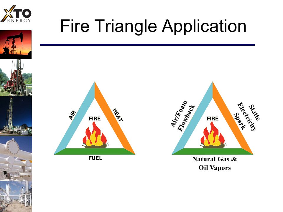 Fire Triangle Application Air/Foam Flowback Static Electricity Spark Natural Gas & Oil Vapors