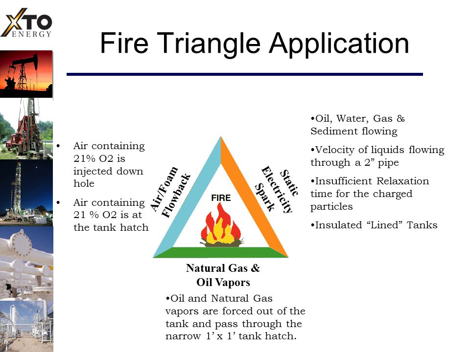 Fire Triangle Application Air/Foam Flowback Static Electricity Spark Natural Gas & Oil Vapors Oil, Water, Gas & Sediment flowing Velocity of liquids f