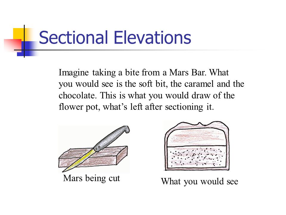 Sectional Elevations Imagine taking a bite from a Mars Bar. What you would see is the soft bit, the caramel and the chocolate. This is what you would