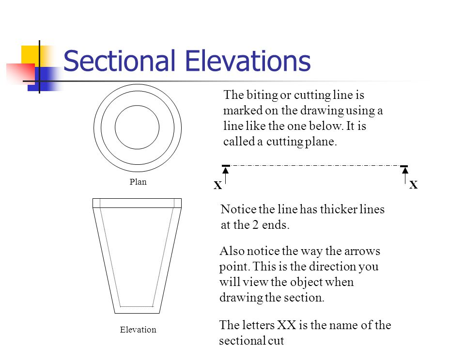 Sectional Elevations X X There would be a hidden detail line drawn here on a normal end elevation drawing.