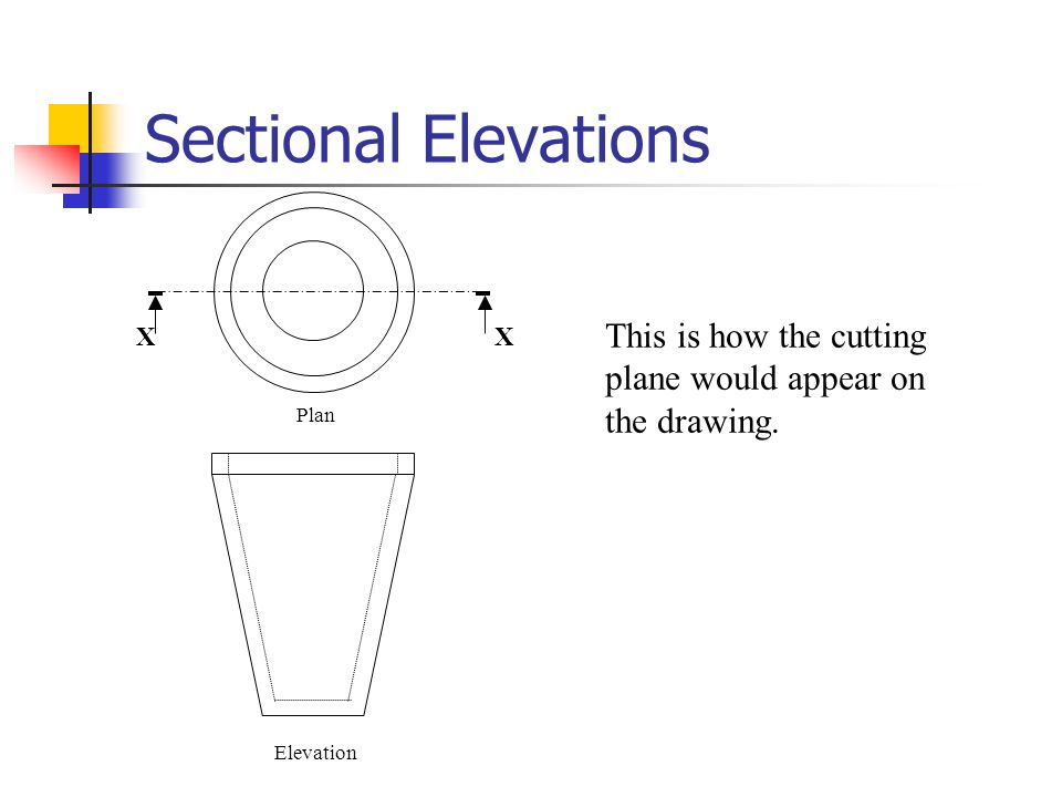 Sectional Elevations Elevation Plan X X This is how the cutting plane would appear on the drawing.