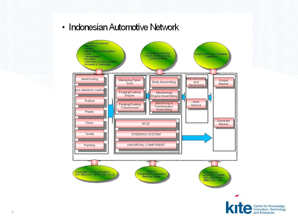8 Technology & Knowledge Transfer: Learning Aspect From Knowledge Network In the Automotive Sector (Mito 1990, Nonaka & Takeuchi 1995): Firstly is the technical dimension (capital embodied), which encompasses informal and crafts in the term know-how.