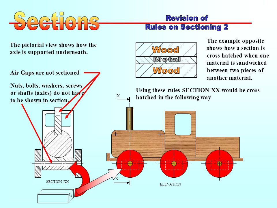 ELEVATION SECTION XX The pictorial view shows how the axle is supported underneath.