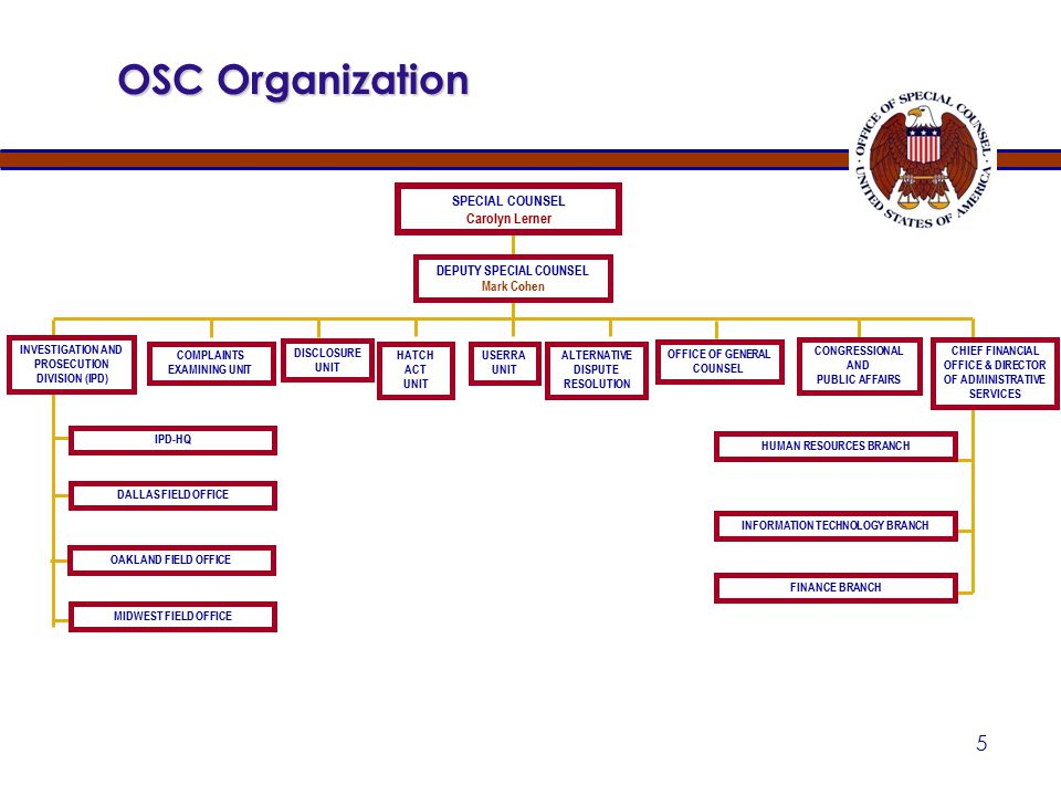 35 May be sought by OSC from — The Board Agency heads (For uniformed service members and contractors) The President (For most presidential appointees) Disciplinary Action ( cont'd) 5 U.S.C.