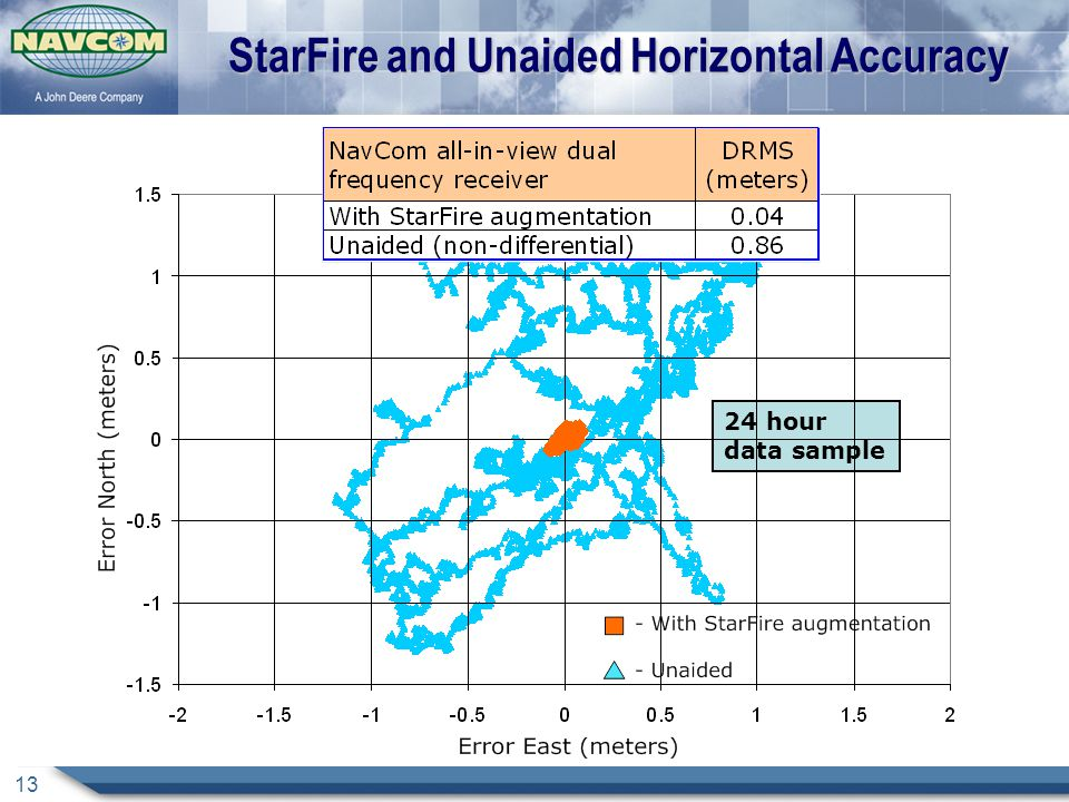 13 StarFire and Unaided Horizontal Accuracy 24 hour data sample